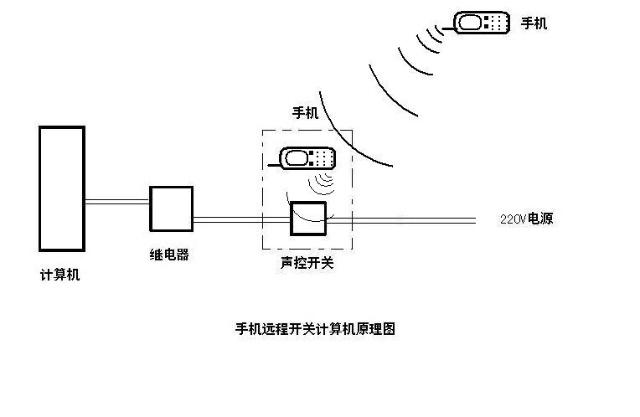 材料:声控开关一个;220v10a交流继电器一