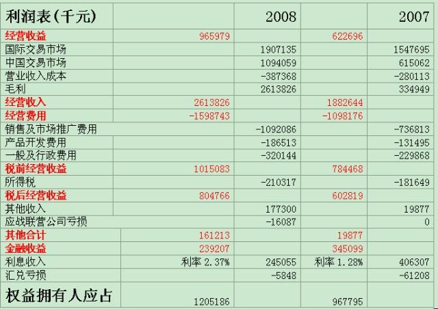 2018云南白药股票分析ppt【相关词_云南白药股票分析】