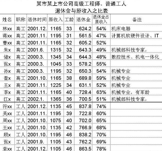 【经济发展】行政与企业单位职工退休金待遇差