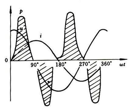 图1-4-5纯电感电路瞬时功率曲线