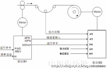 然后将05-00=1(动态测量电机参数),按面板run键,电机开始自学习.