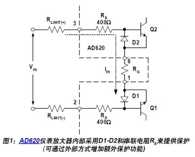 对于AD620,共模和差分输入电压的任意组合都应限制在一定的水平之内,以使输入故障电流限制在20 mA(最大值)之内。对于最低电阻情况,17 V的纯差分电压将产生这一电流水平。对于可能超过任一供电轨的共模电压,则应通过一个内部ESD保护二极管(图1中未显示)来导电,实际上相当于将被驱输入箝位于+VS或–VS。对于这种过压共模条件,RS的值(400 u001F)以及超过供电轨的过量电压决定着电流水平。例如,如果VIN为23 V,+VS为15 V,则RS上将出现8 V的电压,结果达到20 mA的