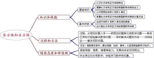 青岛版数学四年级下册思维导图