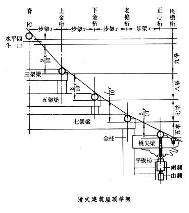 中国古建筑结构-诗人是水做的-搜狐博客